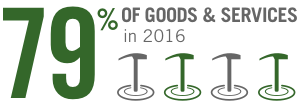 79% of goods & services in 2016